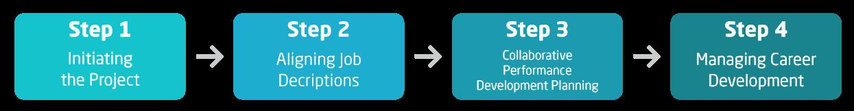 framework-program-step2